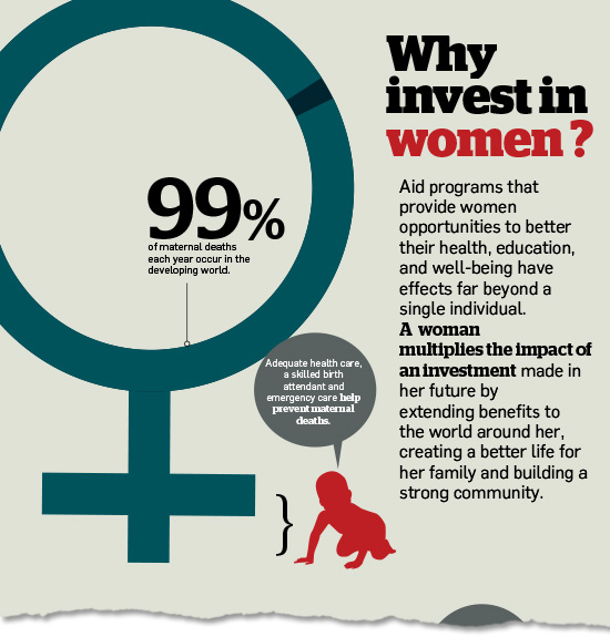 "snippet of ""Why Invest in Women"" infographic"