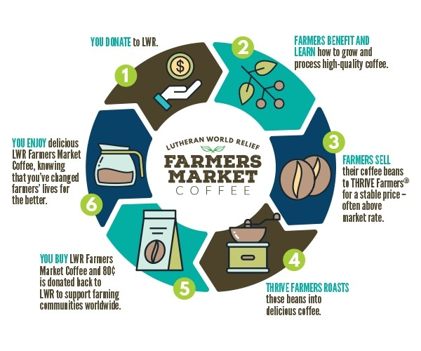 How Farmers Market Coffee Works